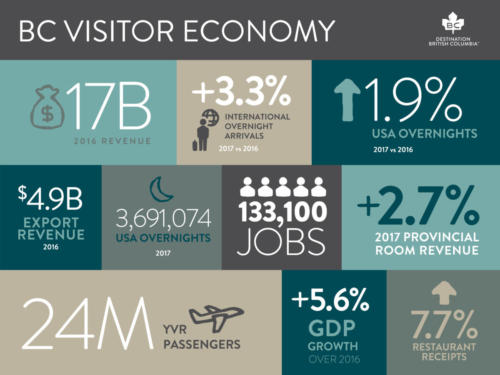 BC Visitor Economy Final